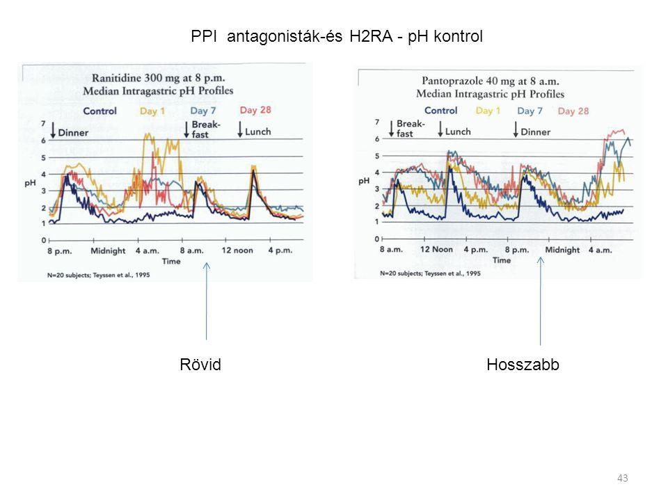PPI antagonisták-és H2RA - pH kontrol