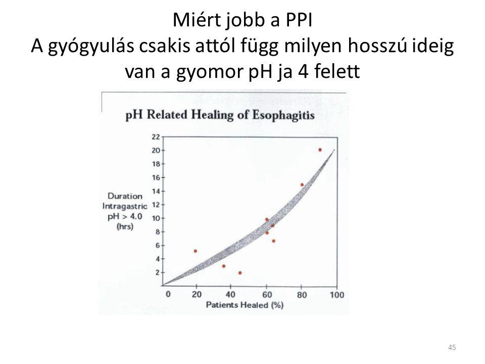 Miért jobb a PPI A gyógyulás csakis attól függ milyen hosszú ideig van a gyomor pH ja 4 felett