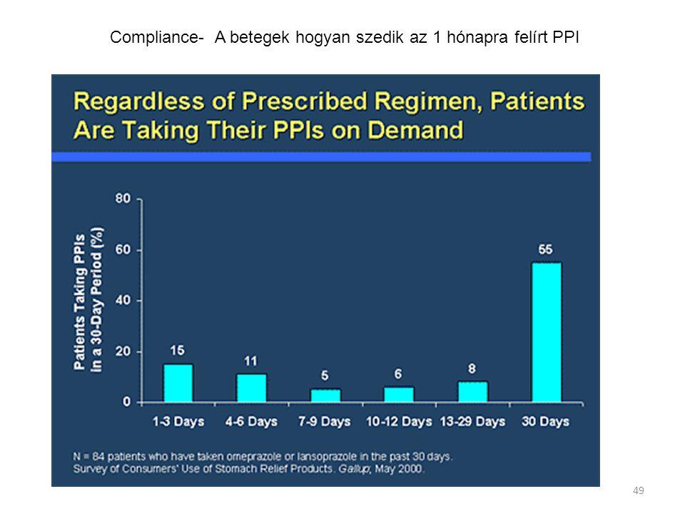 Compliance- A betegek hogyan szedik az 1 hónapra felírt PPI