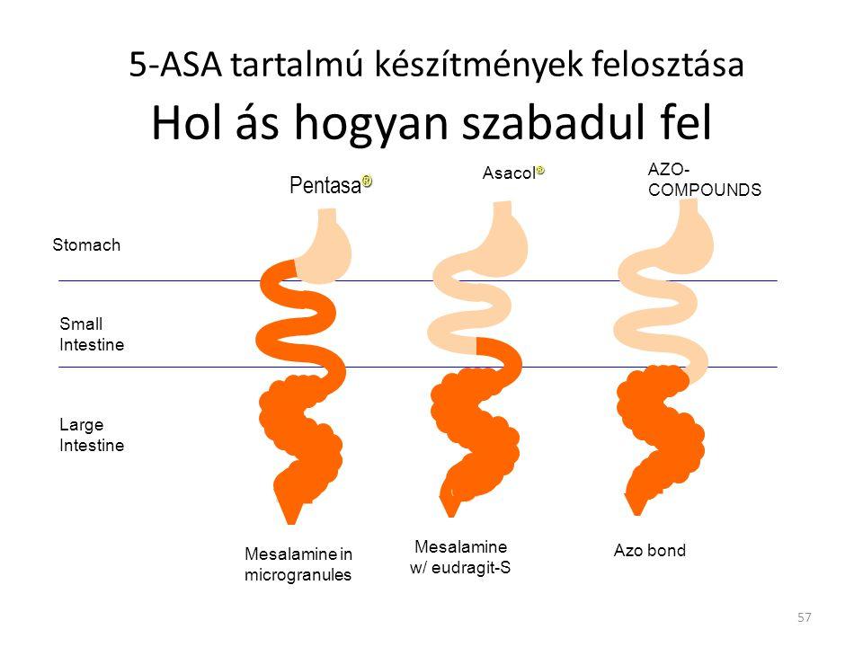 5-ASA tartalmú készítmények felosztása Hol ás hogyan szabadul fel