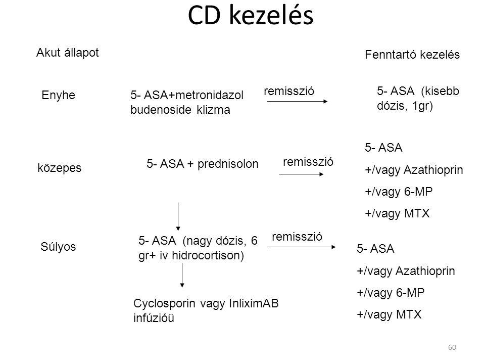 CD kezelés Akut állapot Fenntartó kezelés remisszió