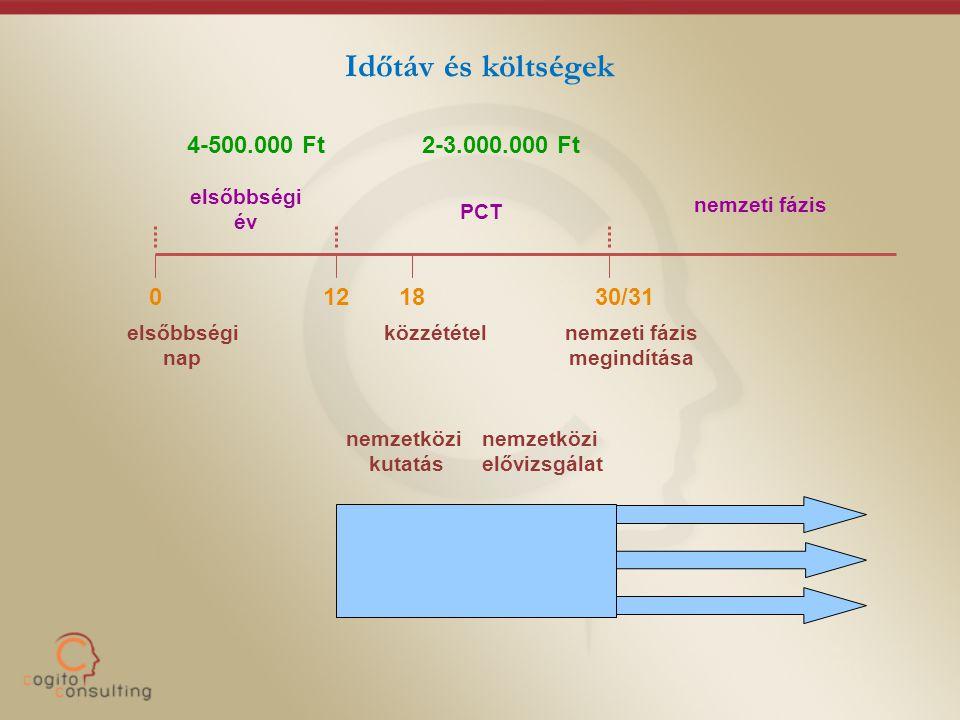 Időtáv és költségek 4-500.000 Ft 2-3.000.000 Ft 12 18 30/31