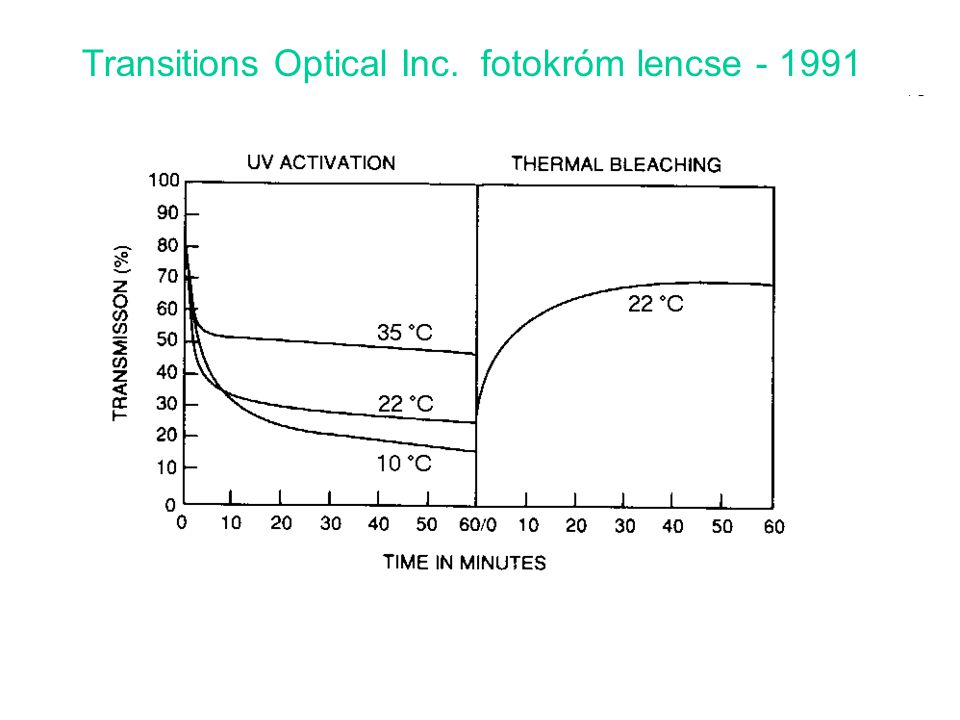 Transitions Optical Inc. fotokróm lencse - 1991