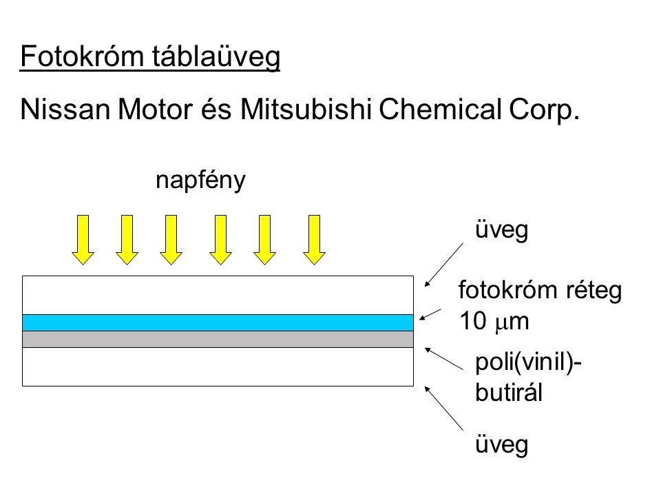 Nissan Motor és Mitsubishi Chemical Corp.