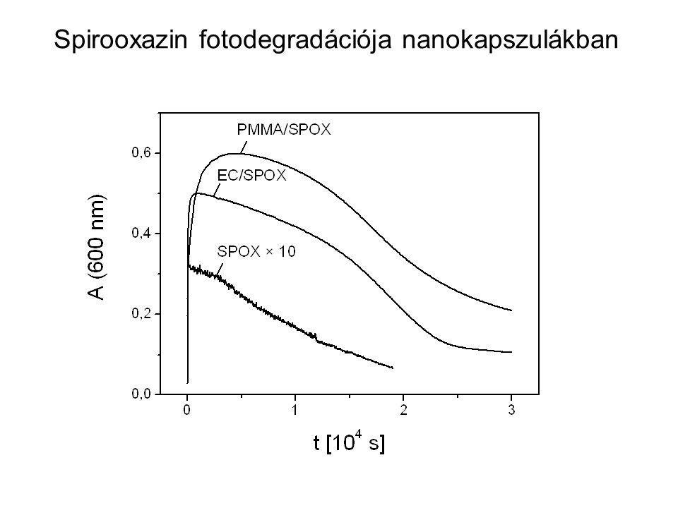 Spirooxazin fotodegradációja nanokapszulákban
