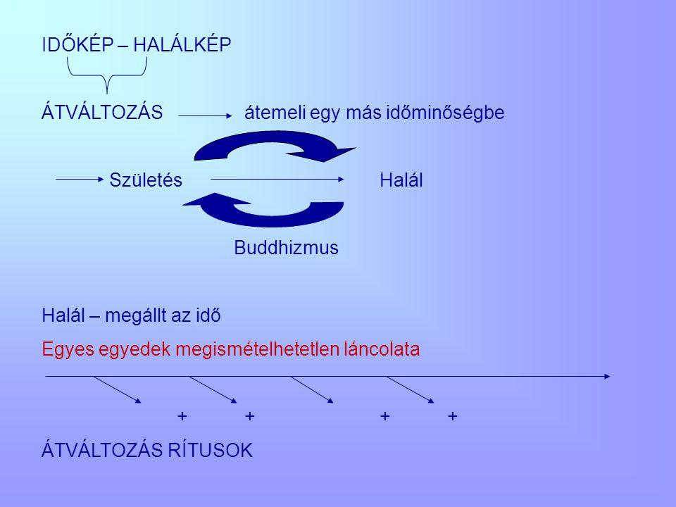 IDŐKÉP – HALÁLKÉP ÁTVÁLTOZÁS átemeli egy más időminőségbe. Születés Halál. Buddhizmus. Halál – megállt az idő.
