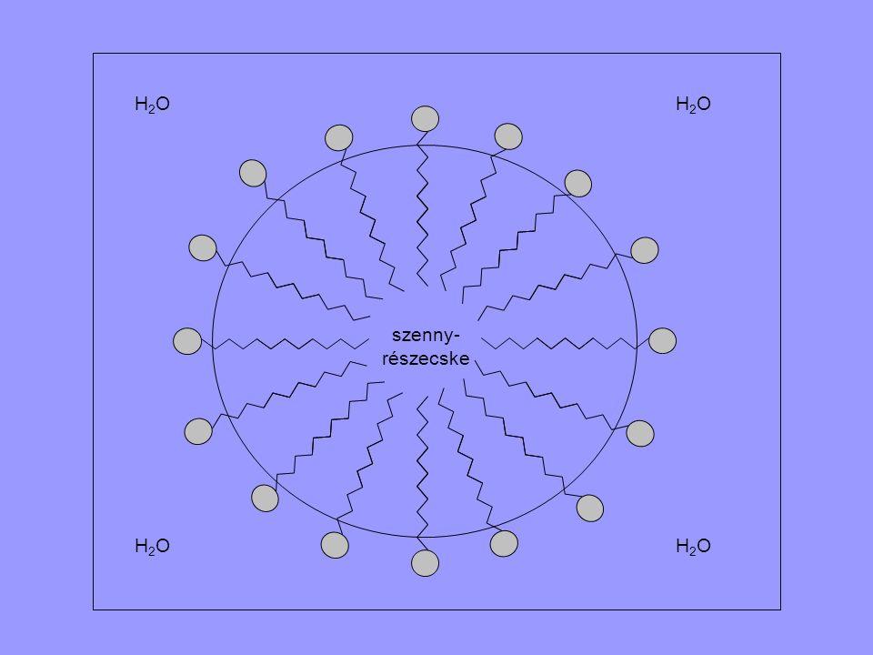szenny- részecske H2O