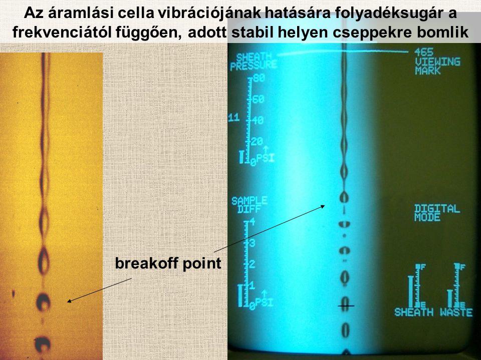 Az áramlási cella vibrációjának hatására folyadéksugár a frekvenciától függően, adott stabil helyen cseppekre bomlik