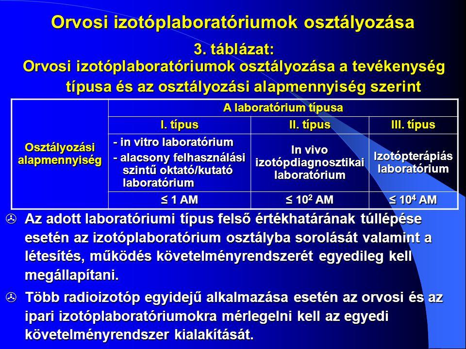 Orvosi izotóplaboratóriumok osztályozása