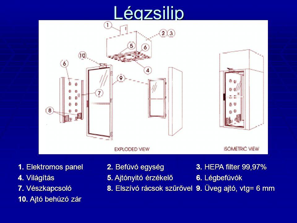 Légzsilip 1. Elektromos panel 2. Befúvó egység 3. HEPA filter 99,97%