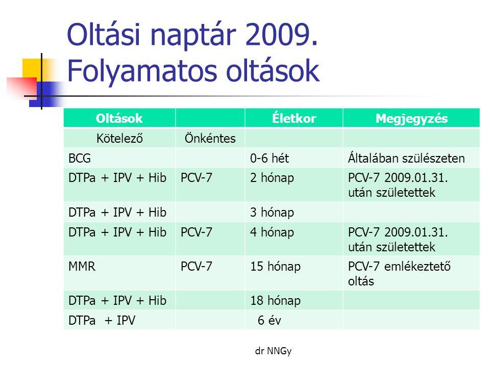Oltási naptár 2009. Folyamatos oltások