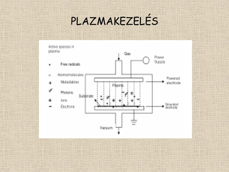 PLAZMAKEZELÉS