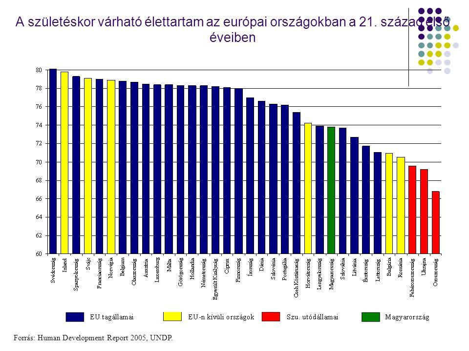 A születéskor várható élettartam az európai országokban a 21