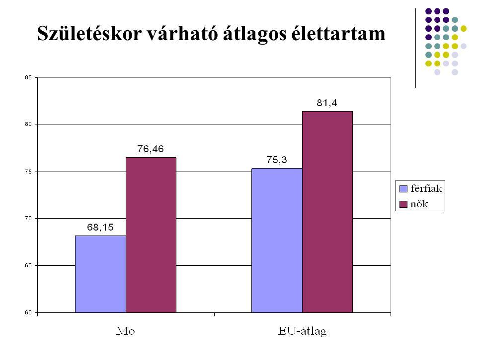 Születéskor várható átlagos élettartam