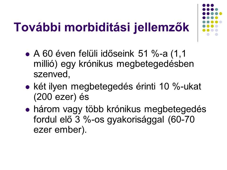 További morbiditási jellemzők
