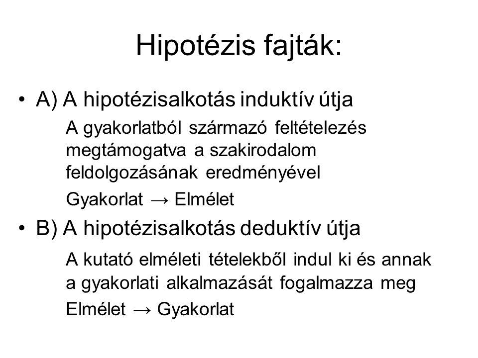 Hipotézis fajták: A) A hipotézisalkotás induktív útja