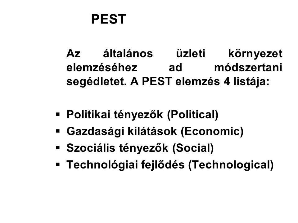 PEST Az általános üzleti környezet elemzéséhez ad módszertani segédletet. A PEST elemzés 4 listája: