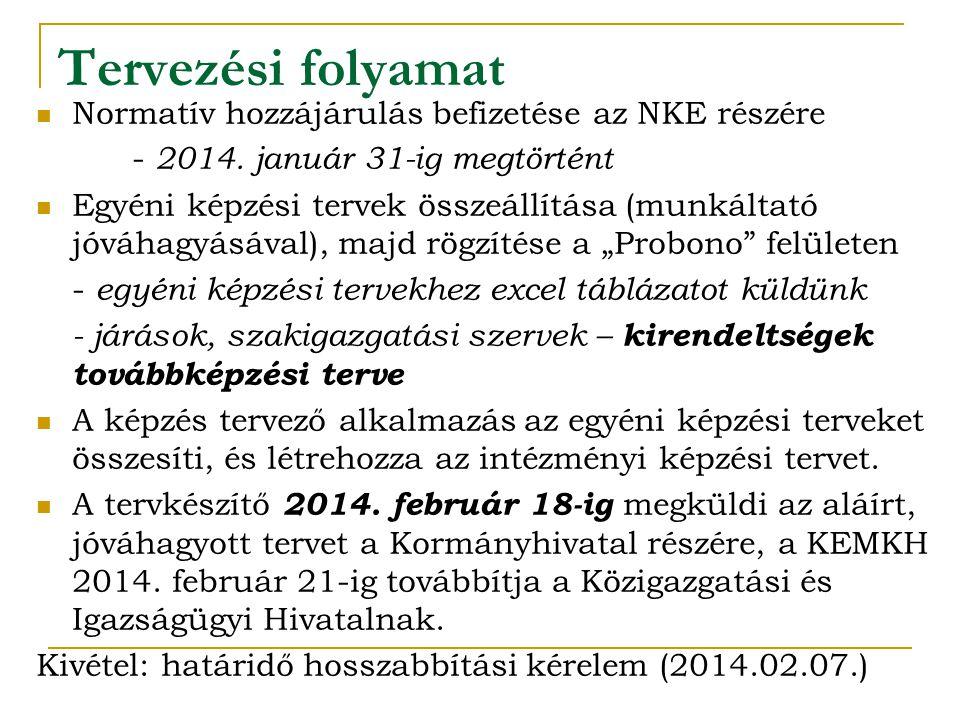 Tervezési folyamat Normatív hozzájárulás befizetése az NKE részére