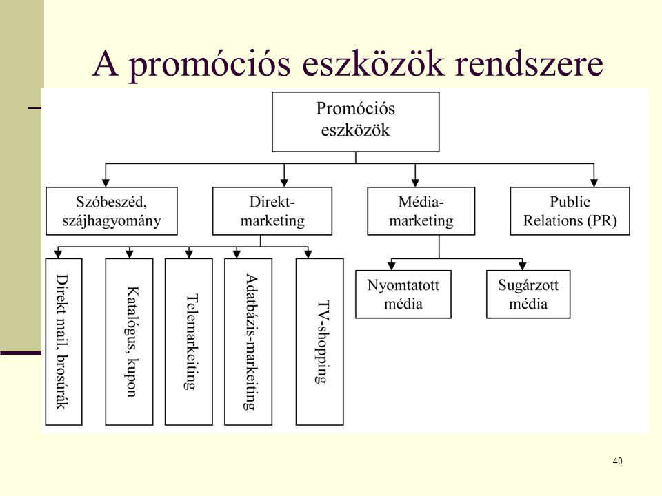 A promóciós eszközök rendszere