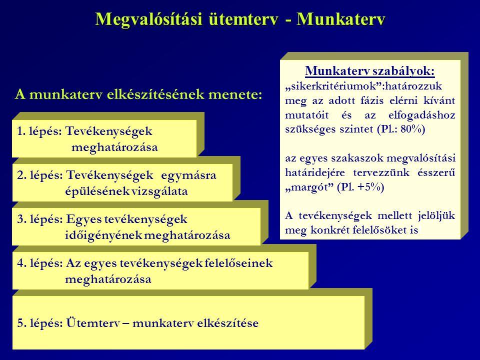 Megvalósítási ütemterv - Munkaterv