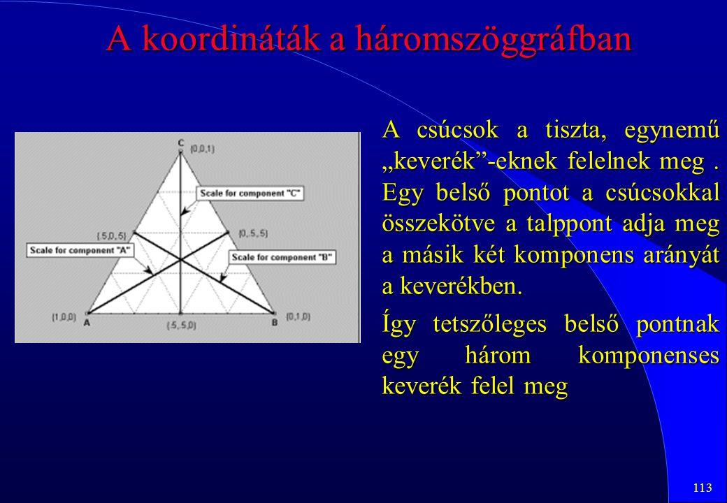 A koordináták a háromszöggráfban