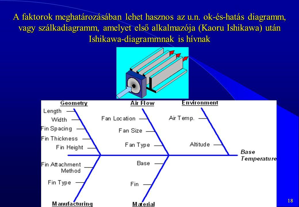 A faktorok meghatározásában lehet hasznos az u. n