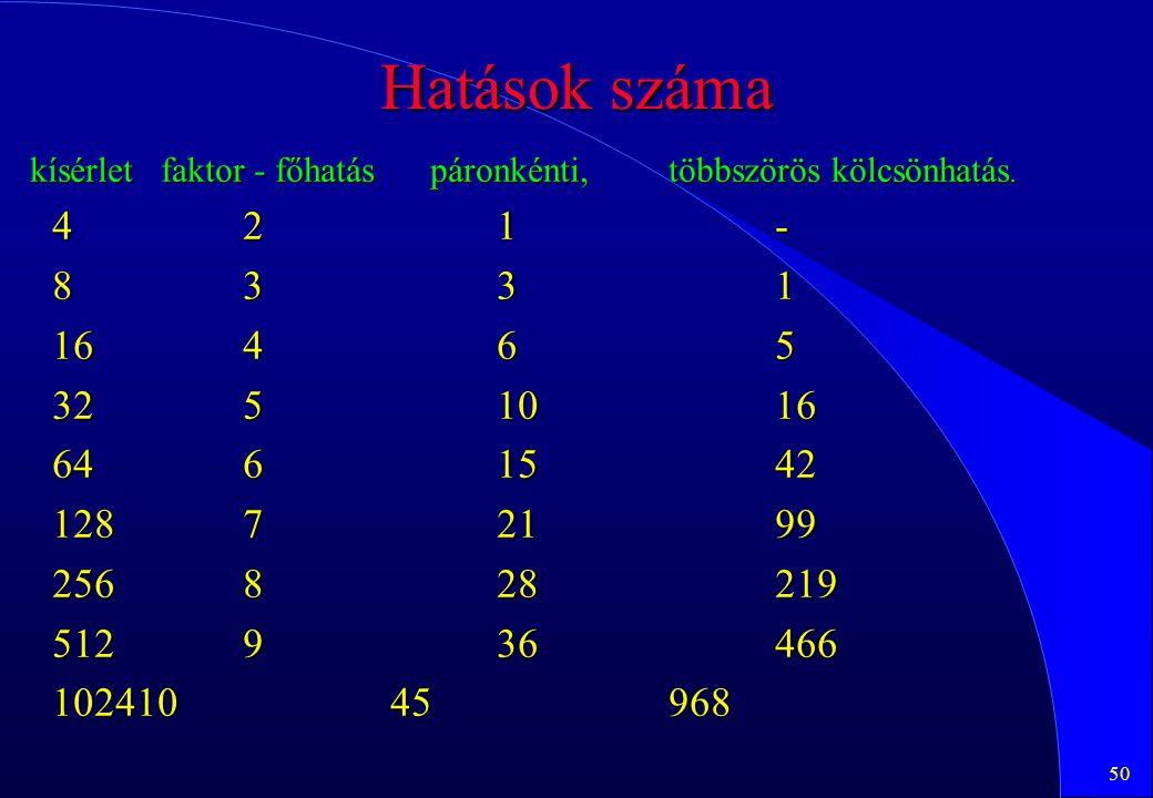 Hatások száma kísérlet faktor - főhatás páronkénti, többszörös kölcsönhatás. 4 2 1 -