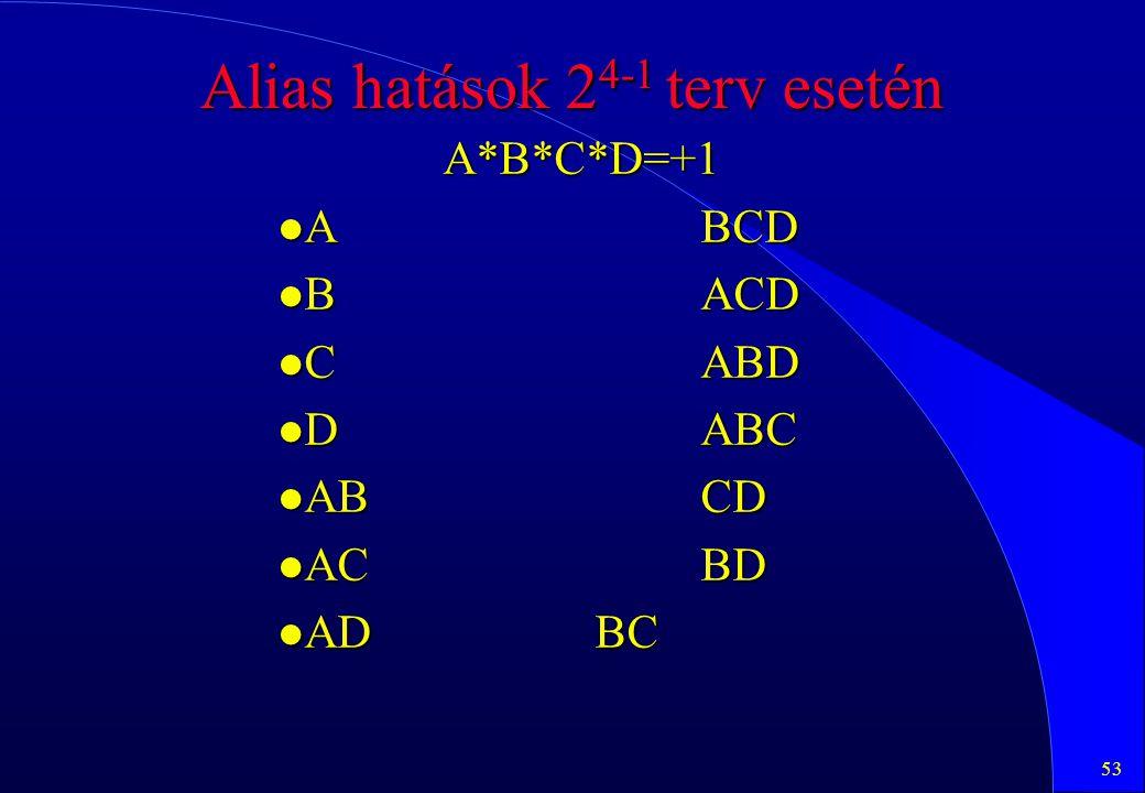 Alias hatások 24-1 terv esetén