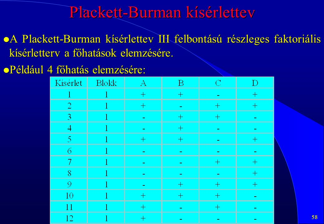 Plackett-Burman kísérlettev