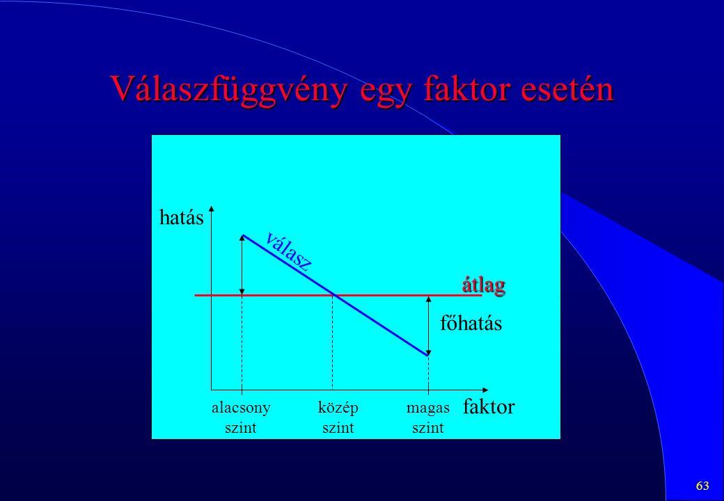 Válaszfüggvény egy faktor esetén
