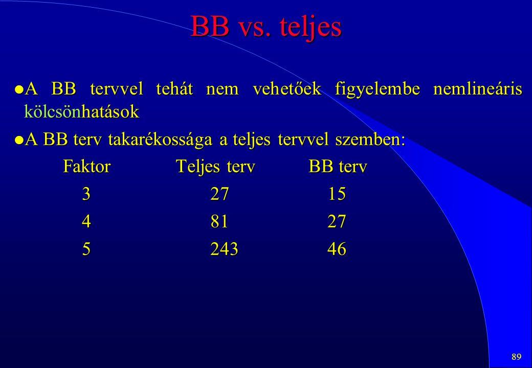 BB vs. teljes A BB tervvel tehát nem vehetőek figyelembe nemlineáris kölcsönhatások. A BB terv takarékossága a teljes tervvel szemben: