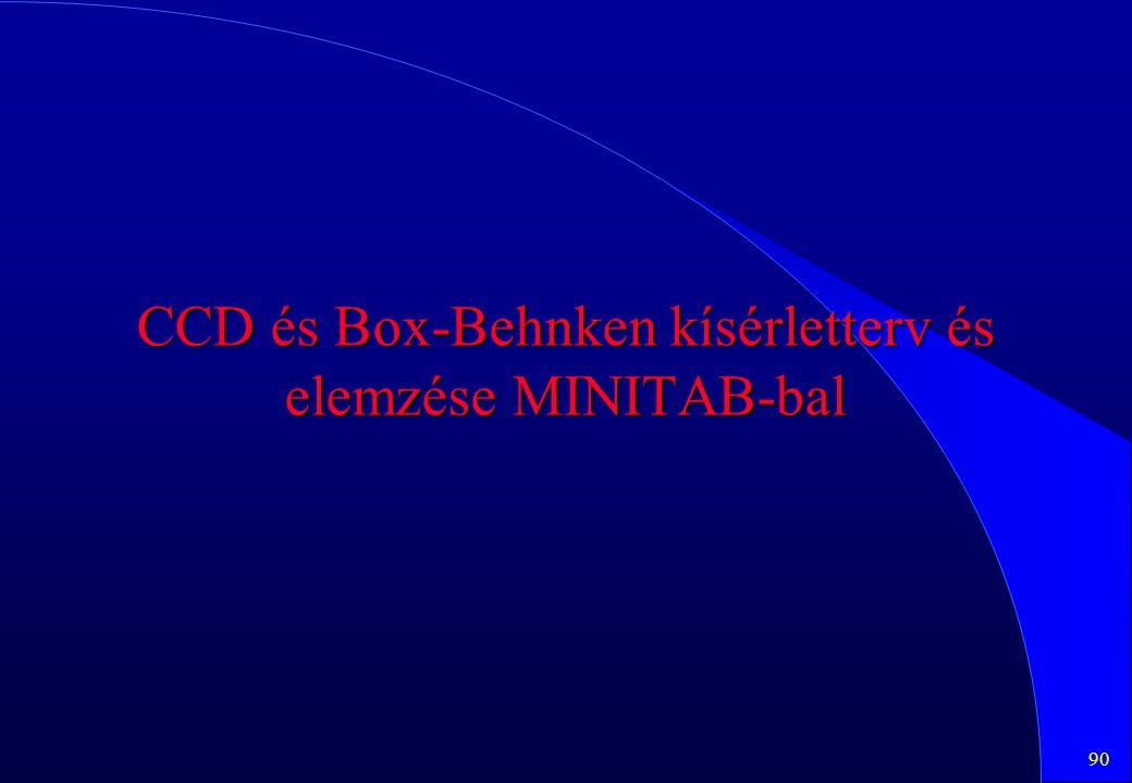 CCD és Box-Behnken kísérletterv és elemzése MINITAB-bal