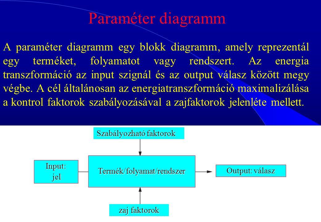 Termék/folyamat/rendszer