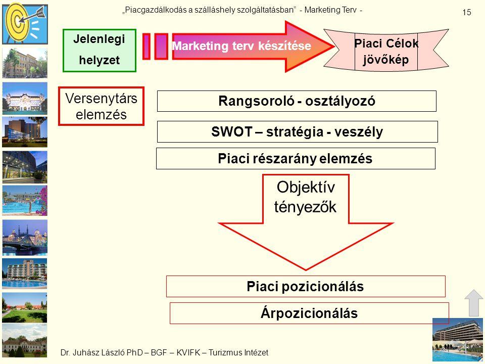 Objektív tényezők Versenytárs elemzés Rangsoroló - osztályozó