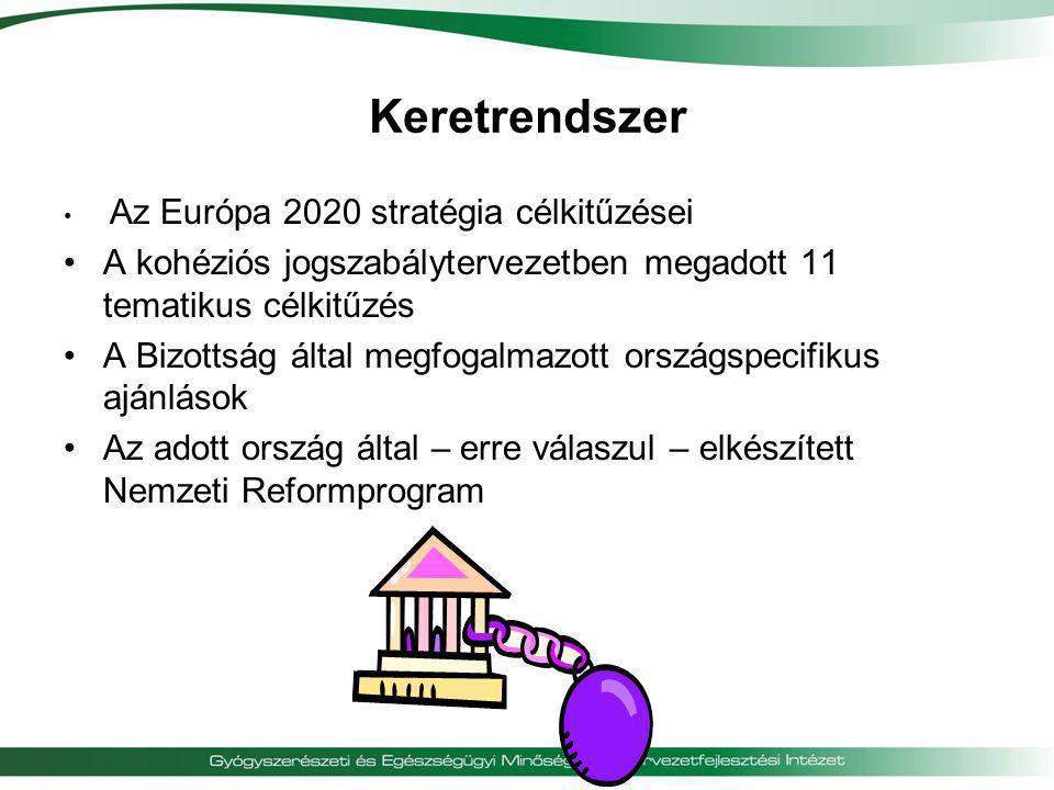 Keretrendszer Az Európa 2020 stratégia célkitűzései. A kohéziós jogszabálytervezetben megadott 11 tematikus célkitűzés.