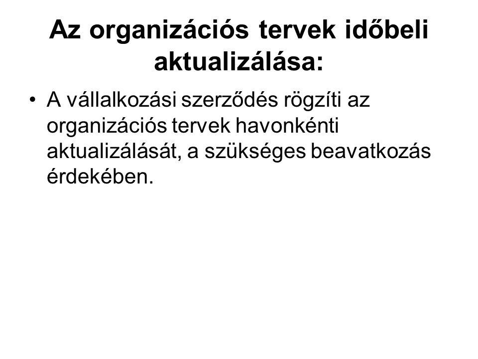 Az organizációs tervek időbeli aktualizálása: