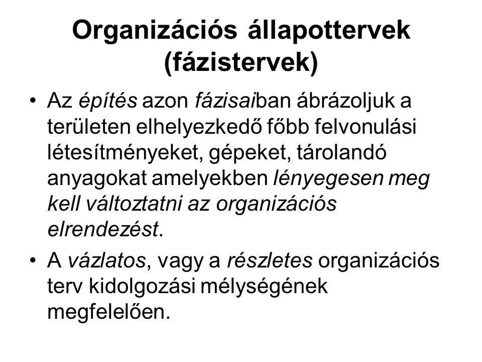 Organizációs állapottervek (fázistervek)