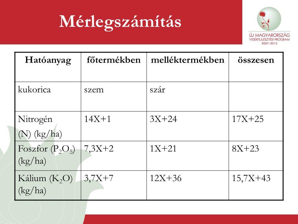 Mérlegszámítás Hatóanyag főtermékben melléktermékben összesen kukorica