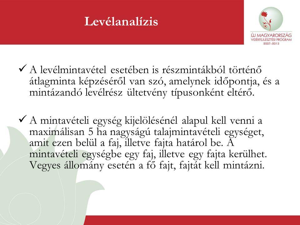 Levélanalízis