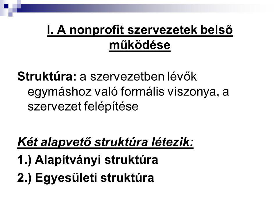 I. A nonprofit szervezetek belső működése