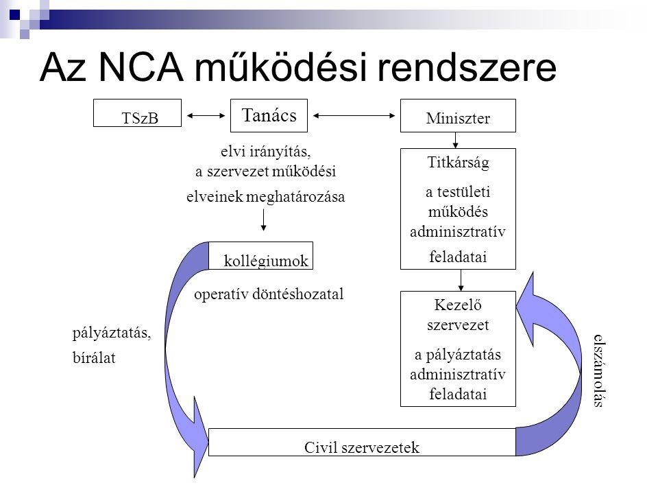 Az NCA működési rendszere