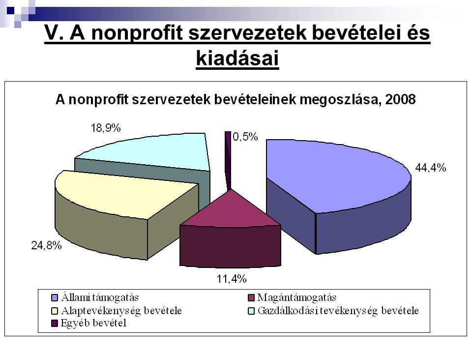 V. A nonprofit szervezetek bevételei és kiadásai