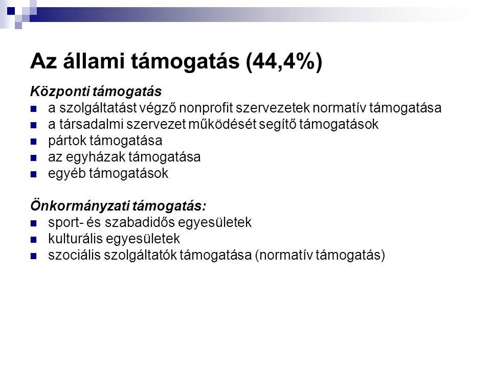 Az állami támogatás (44,4%)