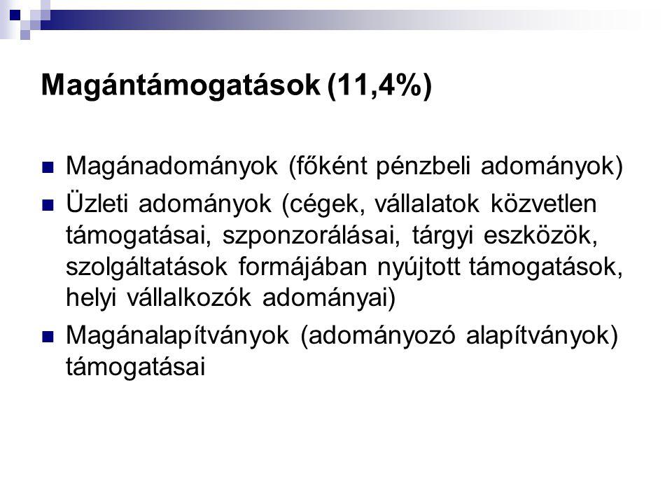 Magántámogatások (11,4%) Magánadományok (főként pénzbeli adományok)