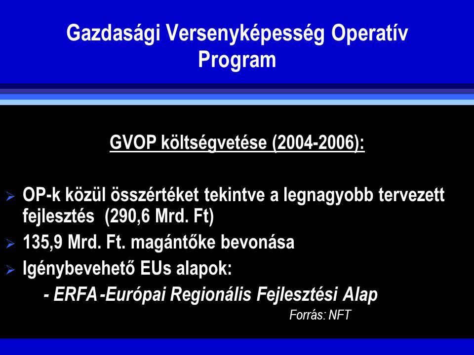 Gazdasági Versenyképesség Operatív Program