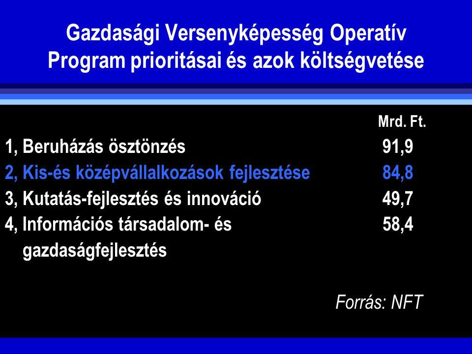 Gazdasági Versenyképesség Operatív Program prioritásai és azok költségvetése