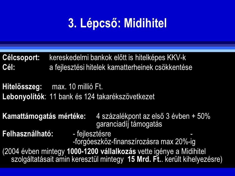 3. Lépcső: Midihitel Célcsoport: kereskedelmi bankok előtt is hitelképes KKV-k. Cél: a fejlesztési hitelek kamatterheinek csökkentése.