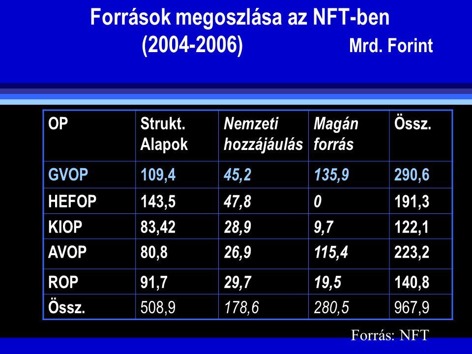 Források megoszlása az NFT-ben (2004-2006) Mrd. Forint