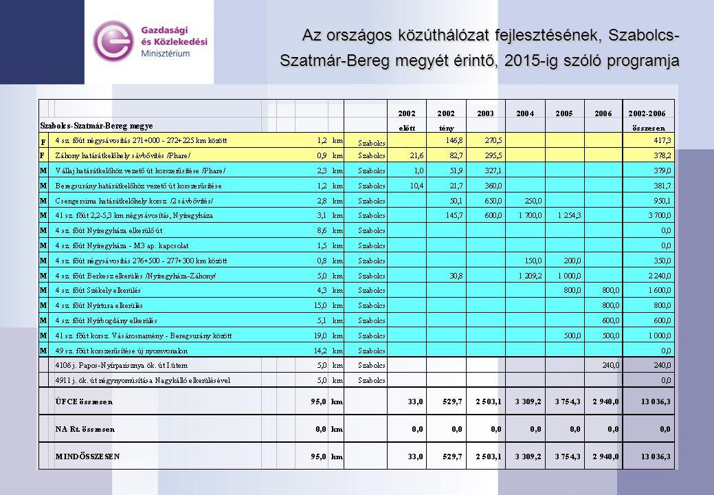 Az országos közúthálózat fejlesztésének, Szabolcs-Szatmár-Bereg megyét érintő, 2015-ig szóló programja