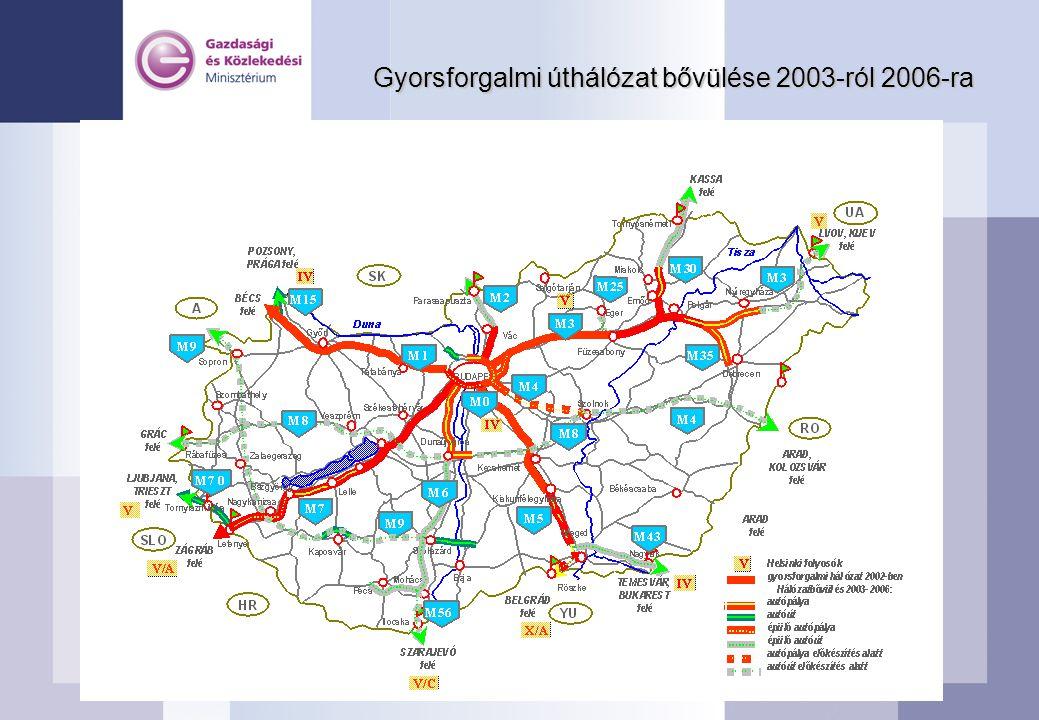 Gyorsforgalmi úthálózat bővülése 2003-ról 2006-ra